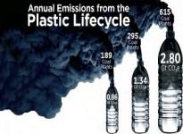 Báo cáo mới về tác động môi trường toàn cầu của nhựa tiết lộ thiệt hại nghiêm trọng đến khí hậu